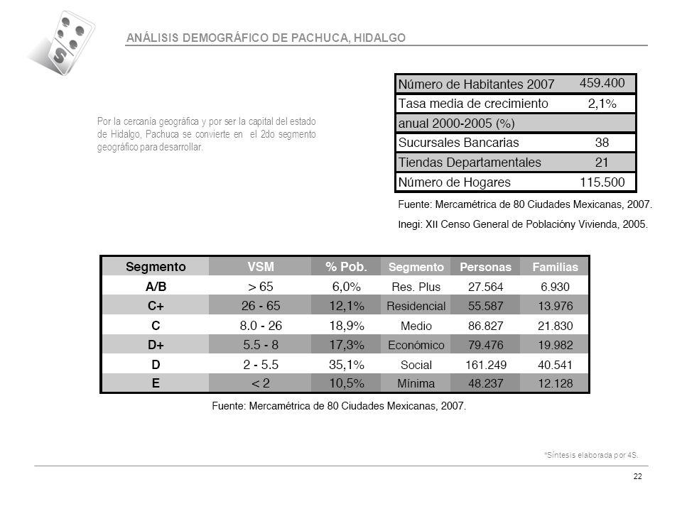 ANÁLISIS DEMOGRÁFICO DE PACHUCA, HIDALGO