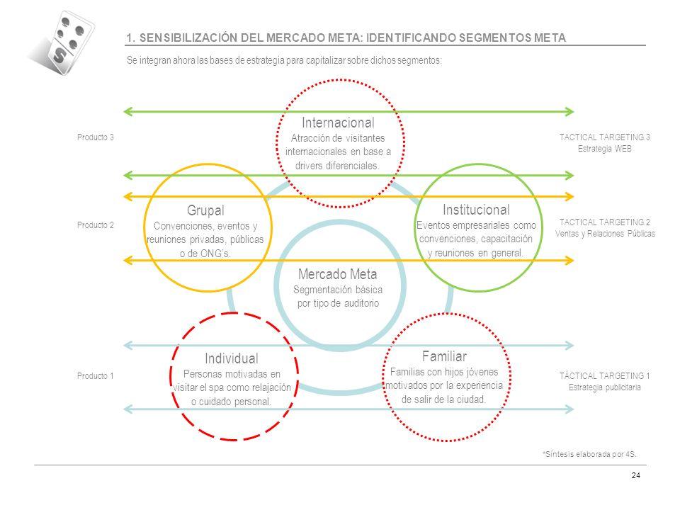 Internacional Grupal Institucional Mercado Meta Familiar Individual