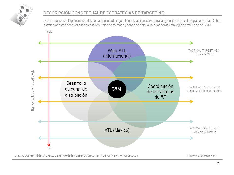 Web ATL (internacional) Coordinación de estrategias de RP ATL (México)