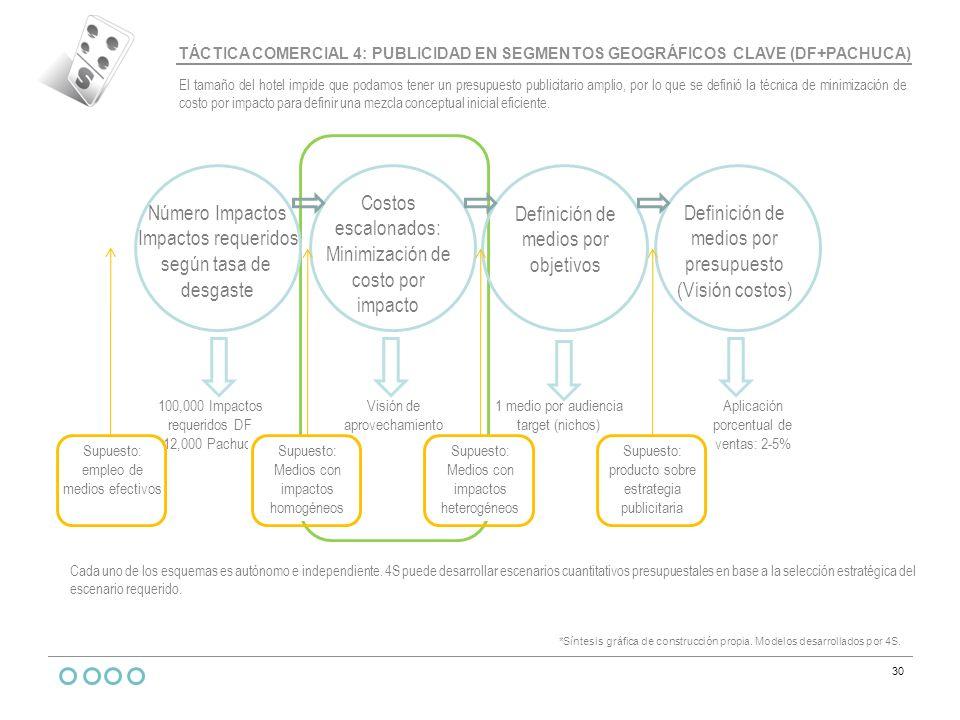 Minimización de costo por impacto Número Impactos Impactos requeridos
