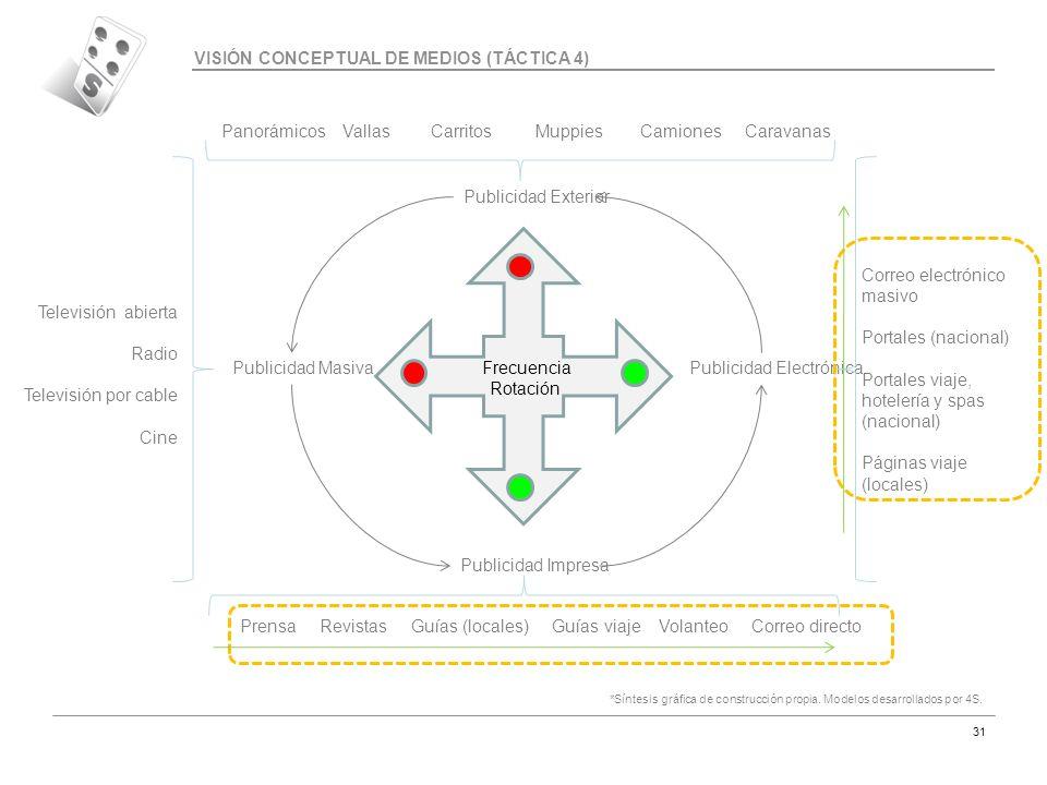 VISIÓN CONCEPTUAL DE MEDIOS (TÁCTICA 4)