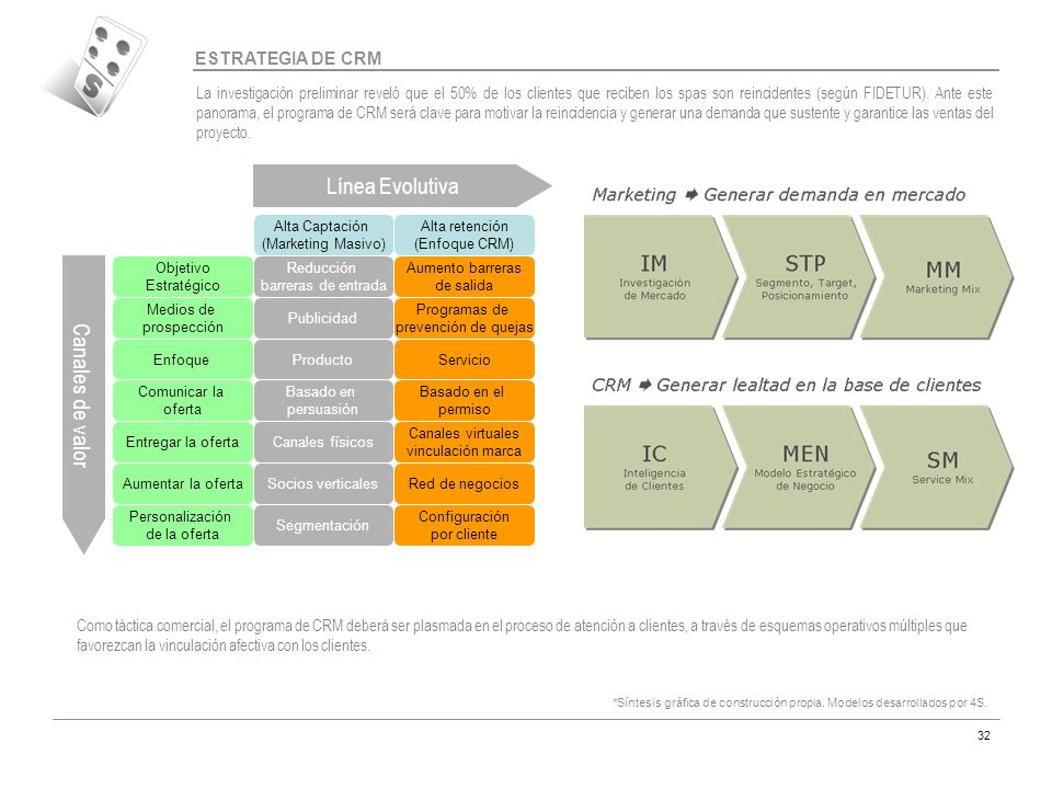 Línea Evolutiva Canales de valor ESTRATEGIA DE CRM