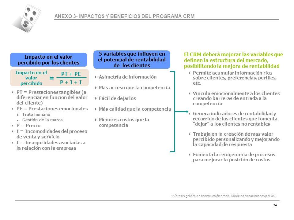 = ANEXO 3- IMPACTOS Y BENEFICIOS DEL PROGRAMA CRM
