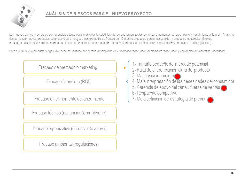 1- Tamaño pequeño del mercado potencial