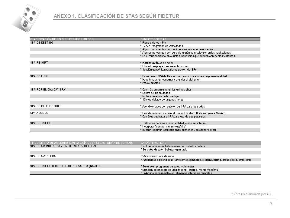 ANEXO 1. CLASIFICACIÓN DE SPAS SEGÚN FIDETUR