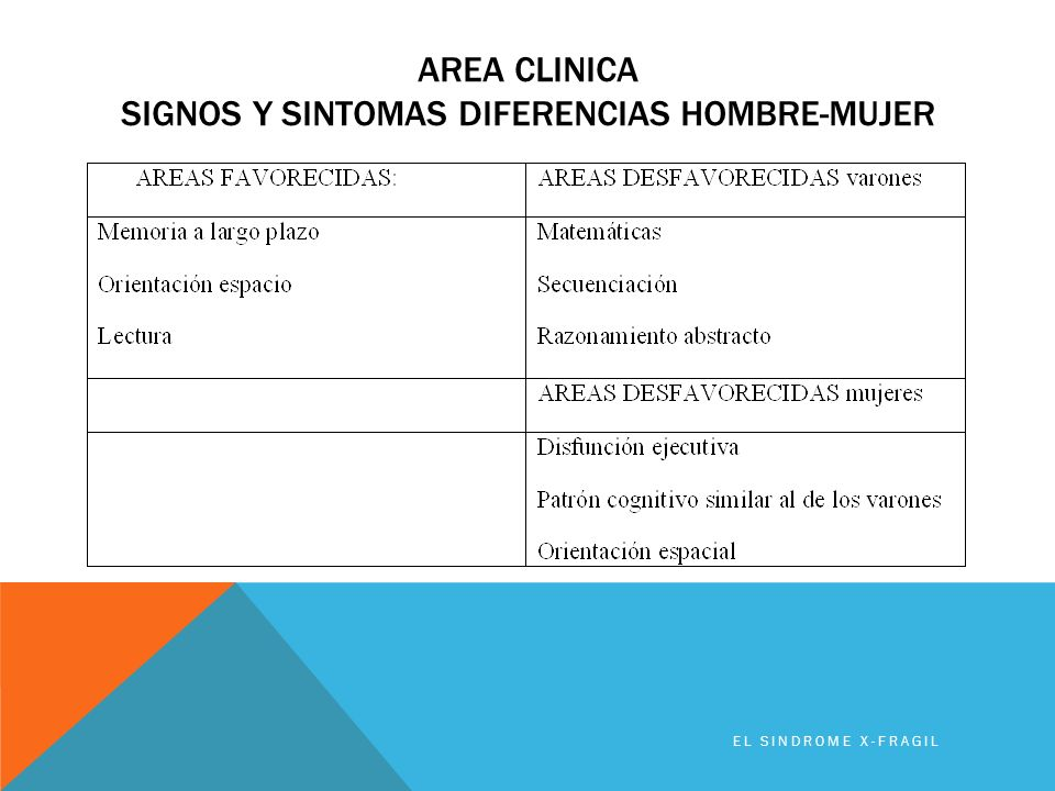 Area clinica signos y sintomas diferencias hombre-mujer