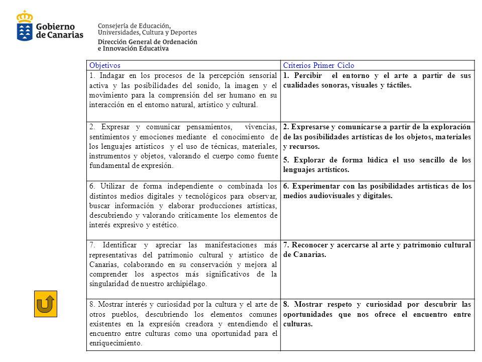 Objetivos Criterios Primer Ciclo.