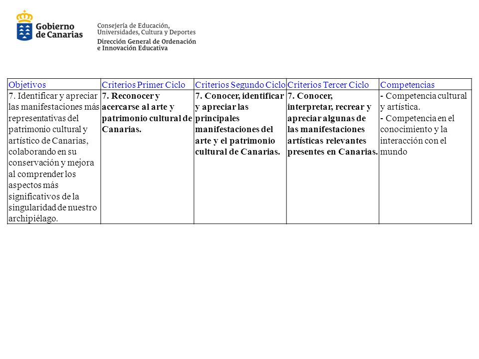 Objetivos Criterios Primer Ciclo. Criterios Segundo Ciclo. Criterios Tercer Ciclo. Competencias.