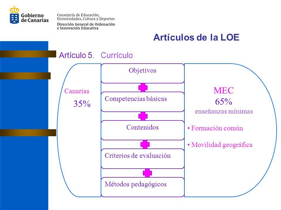 Artículos de la LOE MEC 65% 35% Artículo 5. Currículo Objetivos