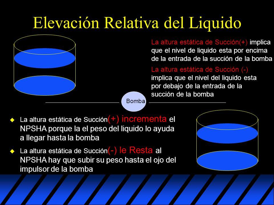 Elevación Relativa del Liquido