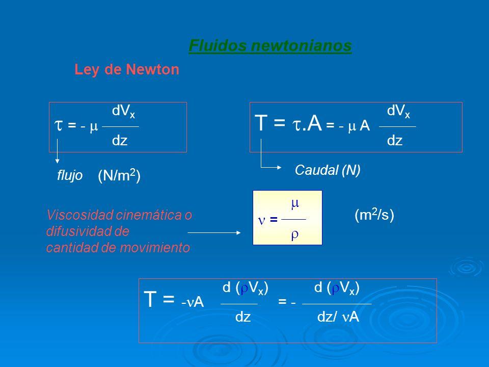  = -  T = .A = -  A T = -A = - Fluidos newtonianos Ley de Newton