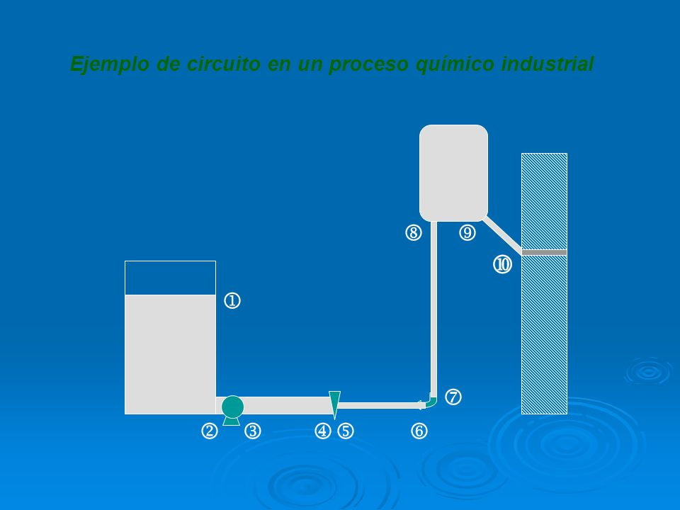 Ejemplo de circuito en un proceso químico industrial