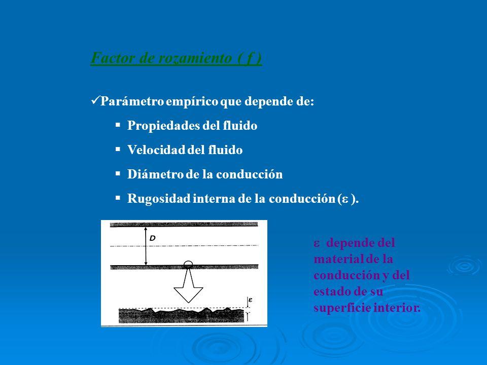 Factor de rozamiento ( f )
