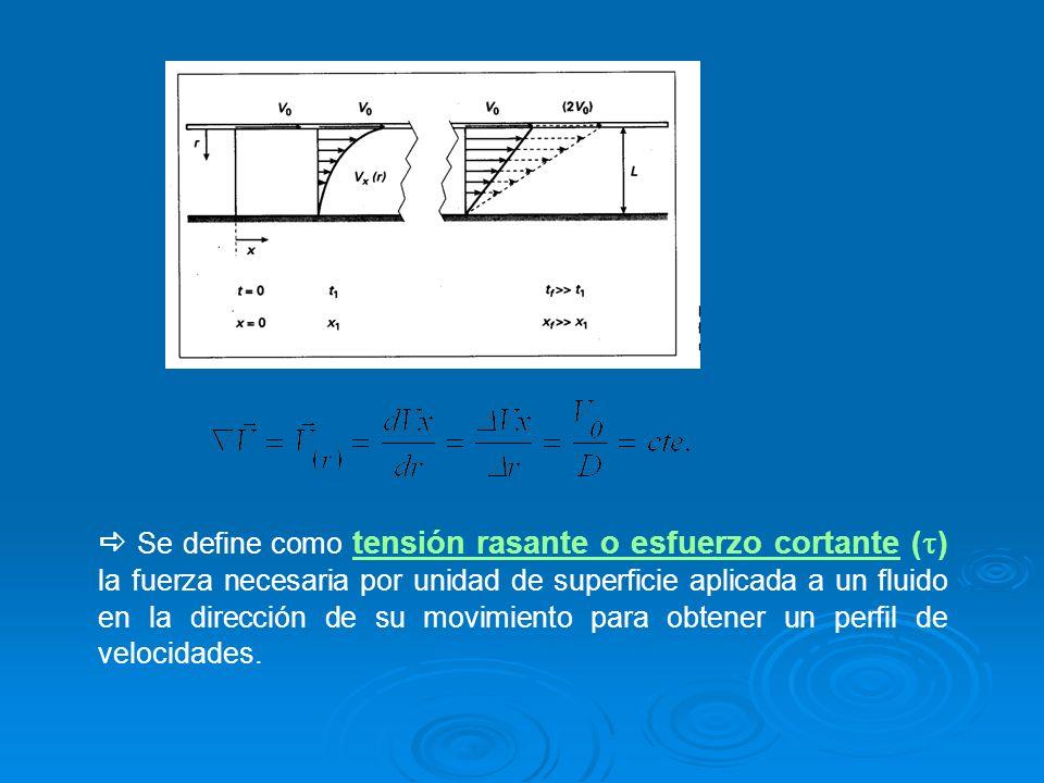 Se define como tensión rasante o esfuerzo cortante () la fuerza necesaria por unidad de superficie aplicada a un fluido en la dirección de su movimiento para obtener un perfil de velocidades.