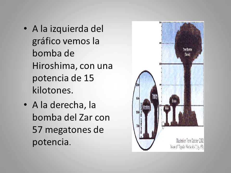 A la izquierda del gráfico vemos la bomba de Hiroshima, con una potencia de 15 kilotones.