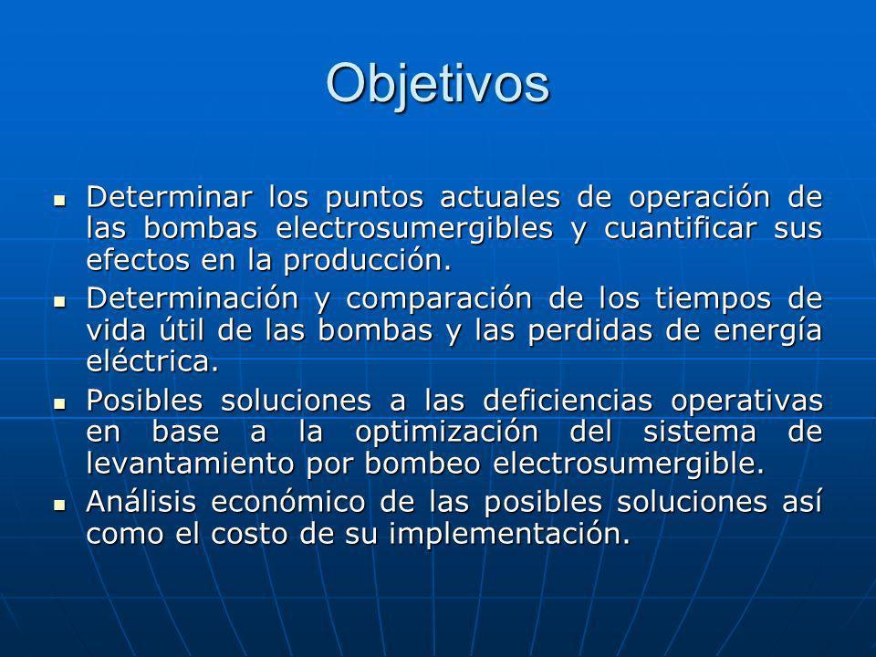 Objetivos Determinar los puntos actuales de operación de las bombas electrosumergibles y cuantificar sus efectos en la producción.