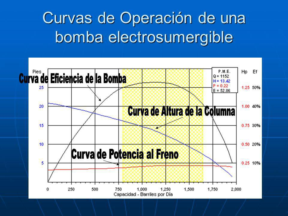 Curvas de Operación de una bomba electrosumergible
