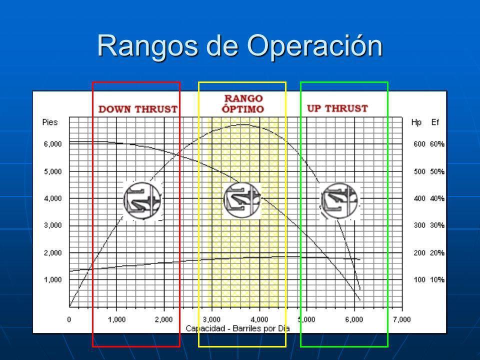 Rangos de Operación