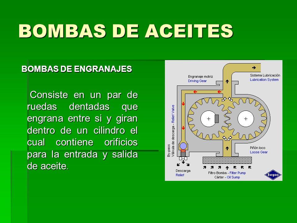 BOMBAS DE ACEITES BOMBAS DE ENGRANAJES.