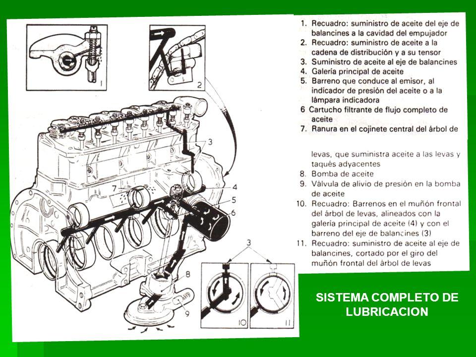SISTEMA COMPLETO DE LUBRICACION
