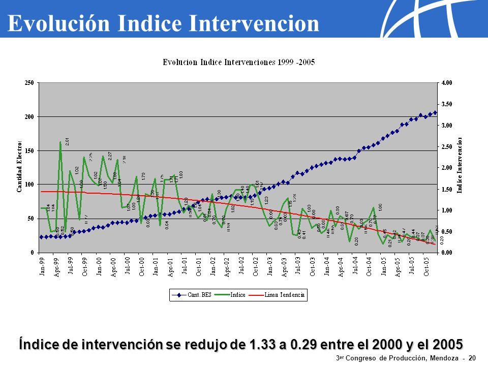 Evolución Indice Intervencion