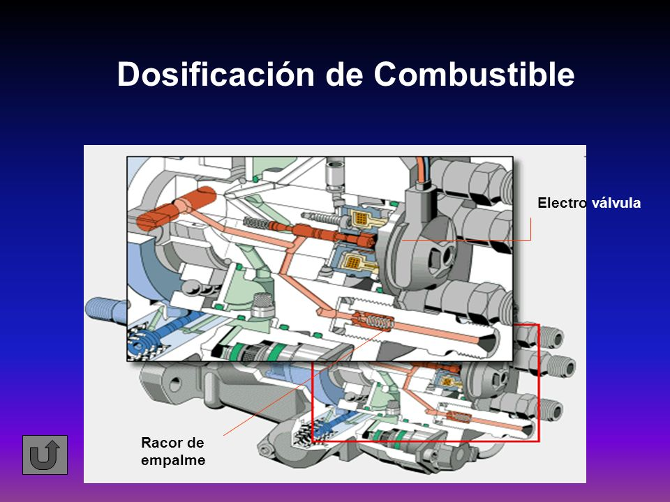 Dosificación de Combustible