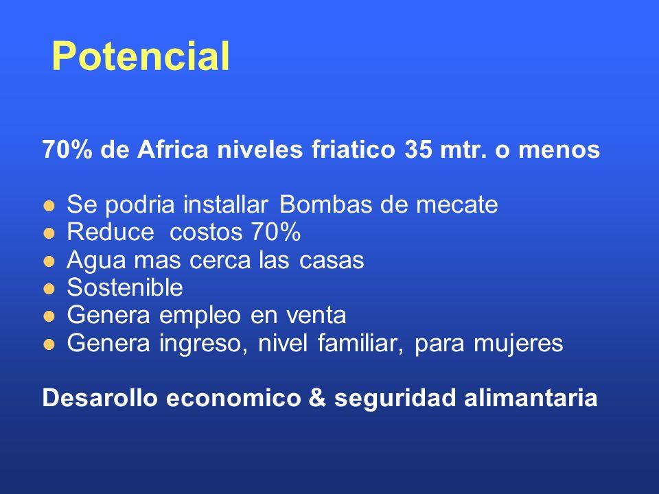 Potencial 70% de Africa niveles friatico 35 mtr. o menos