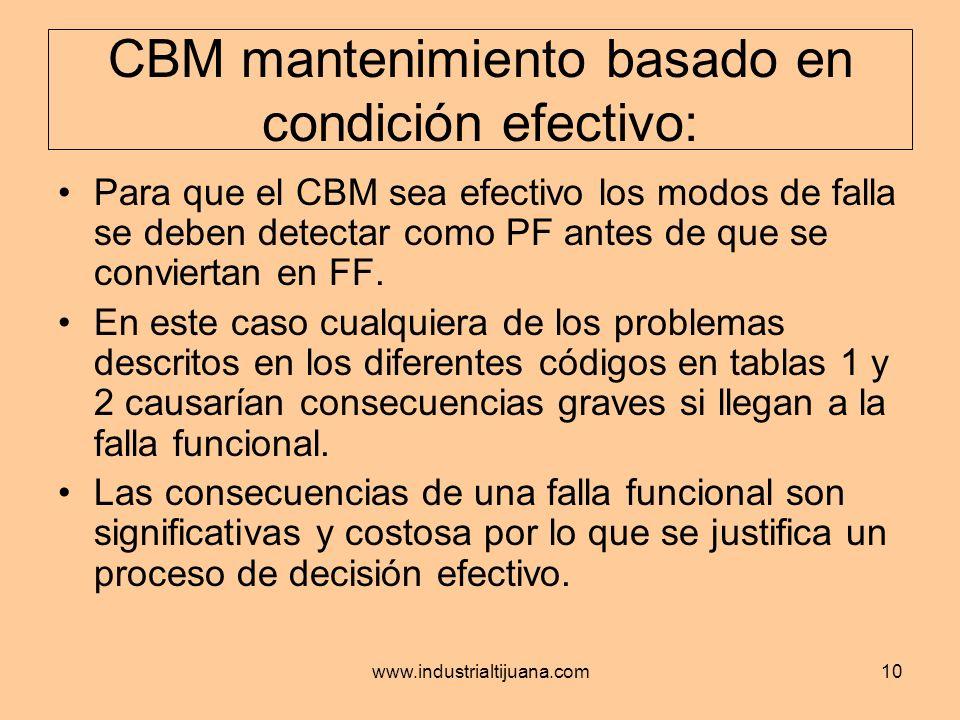 CBM mantenimiento basado en condición efectivo: