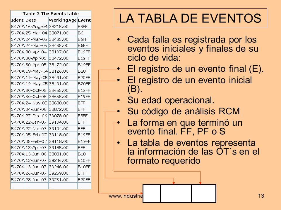 LA TABLA DE EVENTOS Cada falla es registrada por los eventos iniciales y finales de su ciclo de vida:
