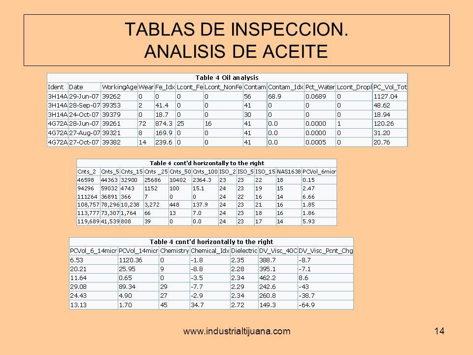 TABLAS DE INSPECCION. ANALISIS DE ACEITE