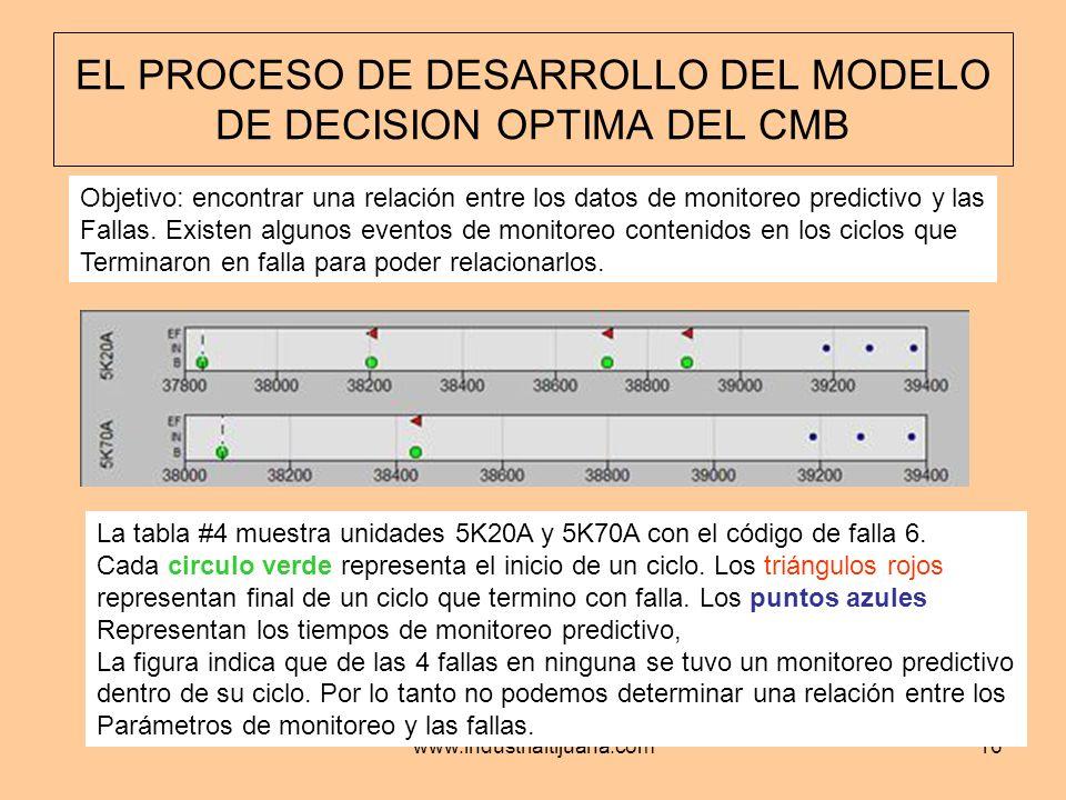 EL PROCESO DE DESARROLLO DEL MODELO DE DECISION OPTIMA DEL CMB