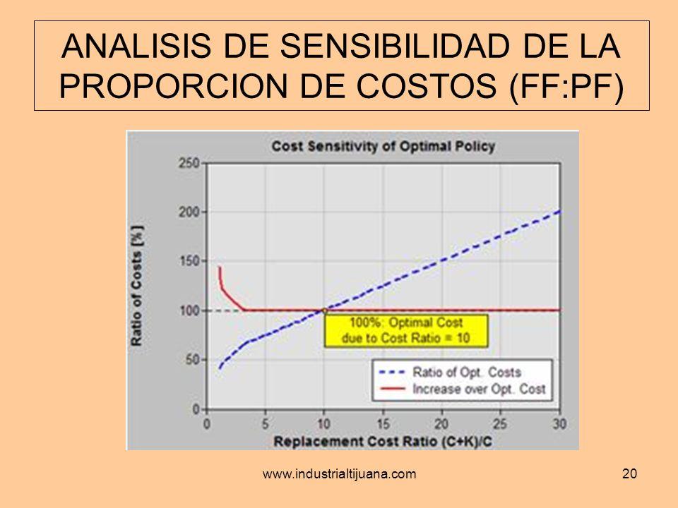ANALISIS DE SENSIBILIDAD DE LA PROPORCION DE COSTOS (FF:PF)