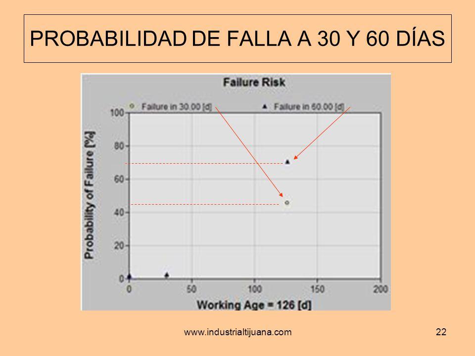 PROBABILIDAD DE FALLA A 30 Y 60 DÍAS