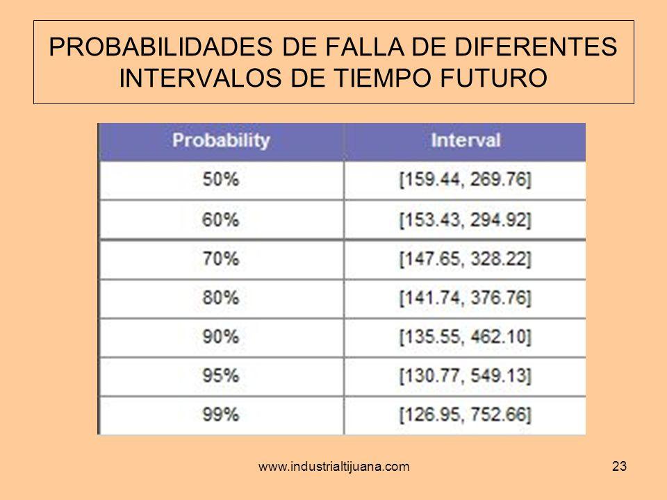 PROBABILIDADES DE FALLA DE DIFERENTES INTERVALOS DE TIEMPO FUTURO