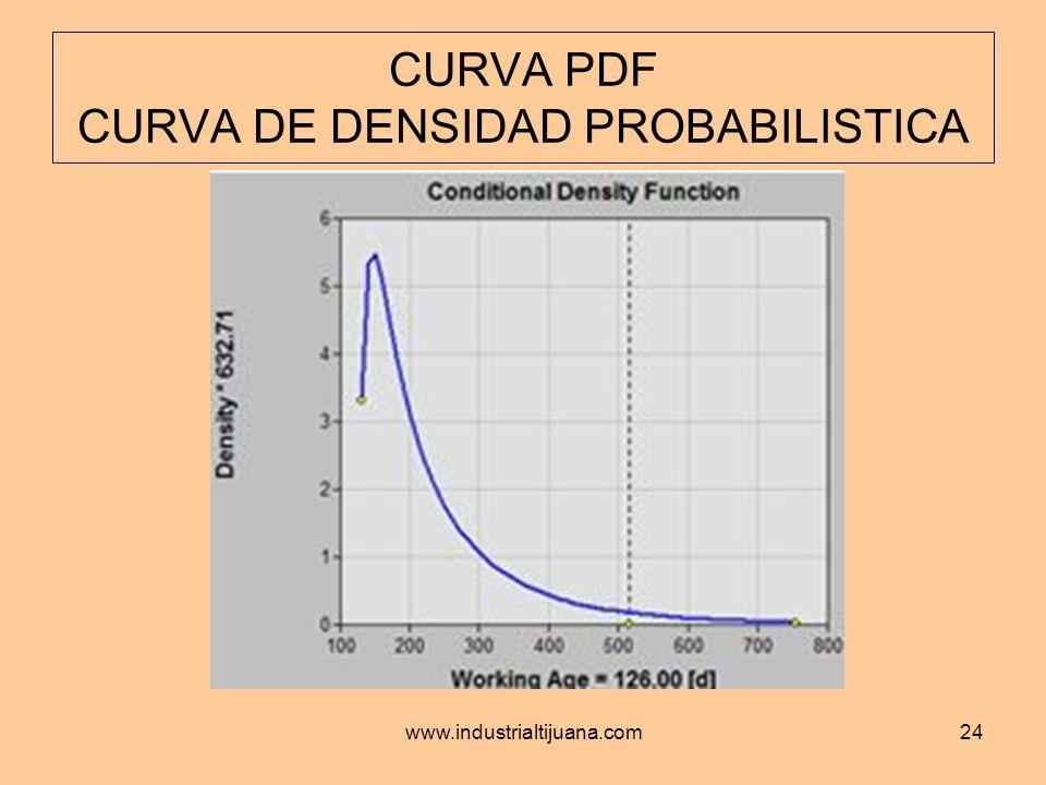 CURVA PDF CURVA DE DENSIDAD PROBABILISTICA