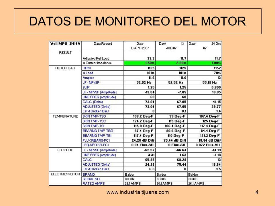 DATOS DE MONITOREO DEL MOTOR