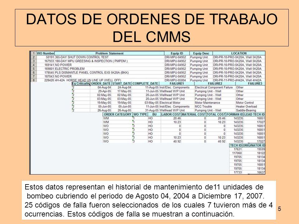 DATOS DE ORDENES DE TRABAJO DEL CMMS