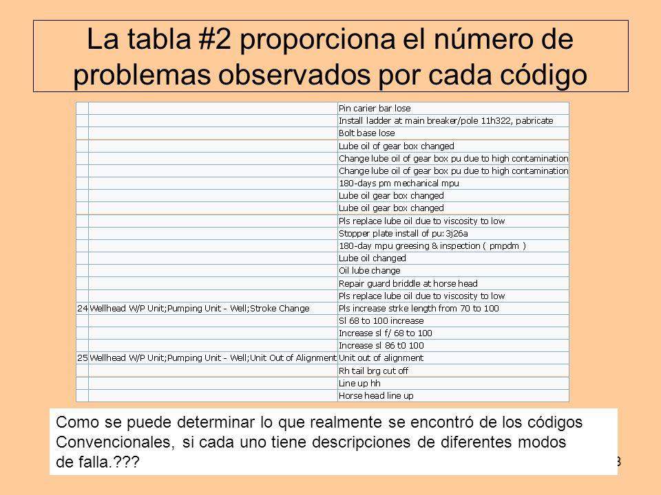 La tabla #2 proporciona el número de problemas observados por cada código