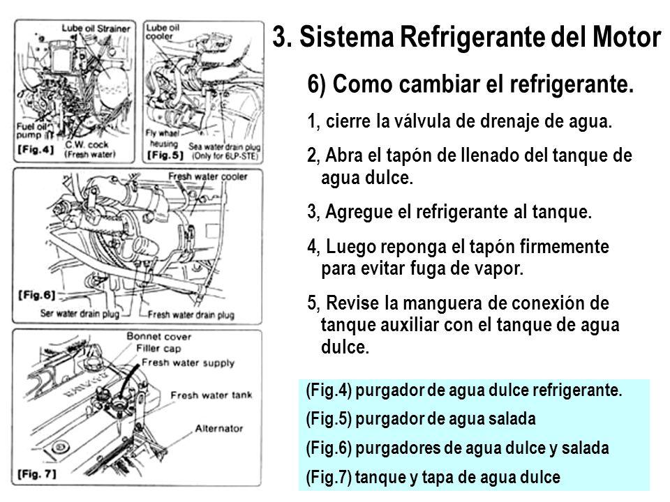 3. Sistema Refrigerante del Motor