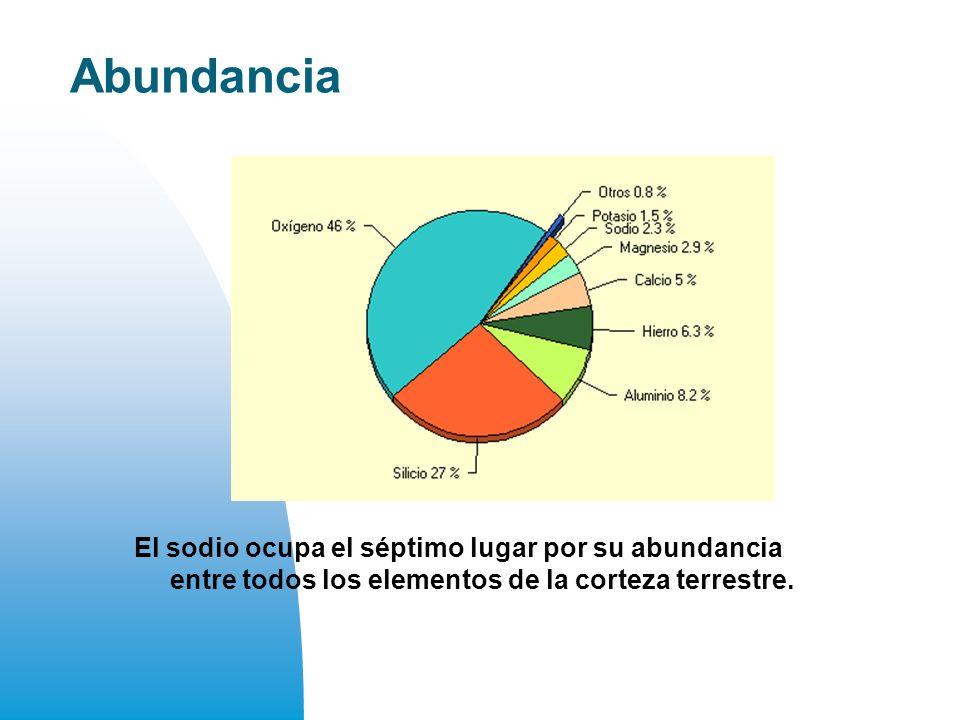 Abundancia El sodio ocupa el séptimo lugar por su abundancia entre todos los elementos de la corteza terrestre.