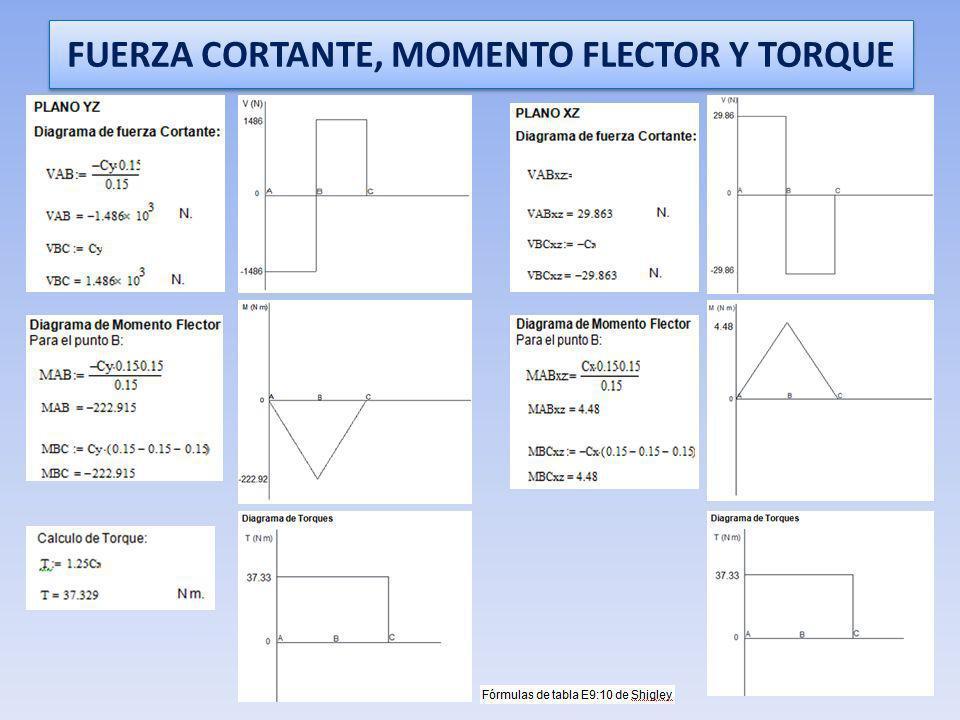 FUERZA CORTANTE, MOMENTO FLECTOR Y TORQUE