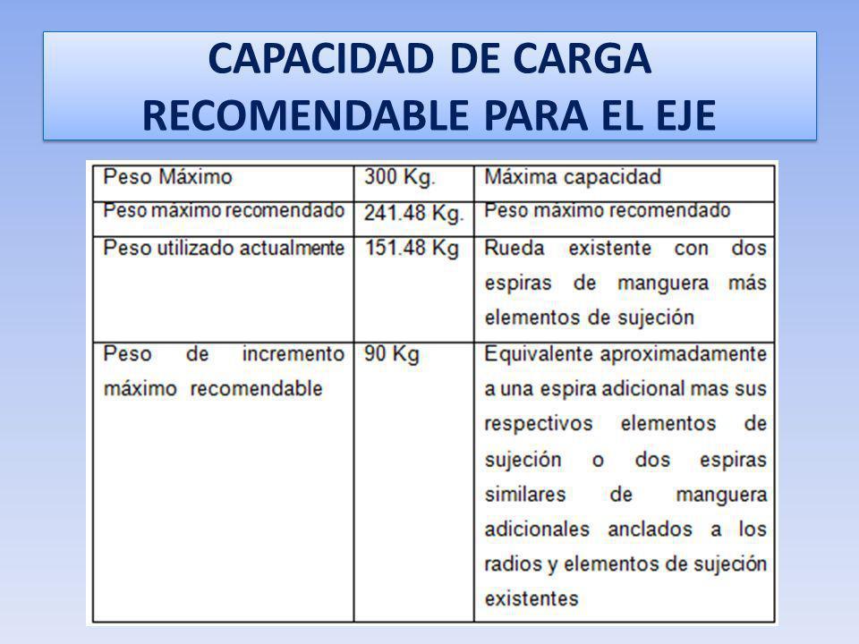 CAPACIDAD DE CARGA RECOMENDABLE PARA EL EJE