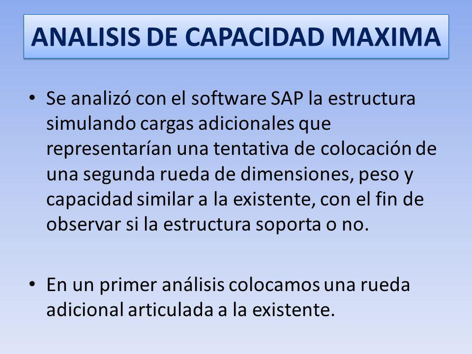 ANALISIS DE CAPACIDAD MAXIMA