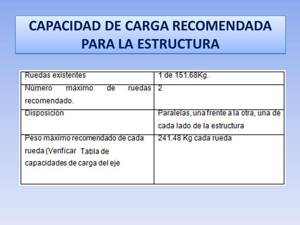CAPACIDAD DE CARGA RECOMENDADA PARA LA ESTRUCTURA