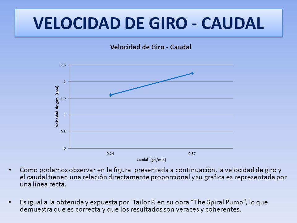 VELOCIDAD DE GIRO - CAUDAL