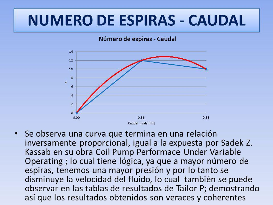 NUMERO DE ESPIRAS - CAUDAL