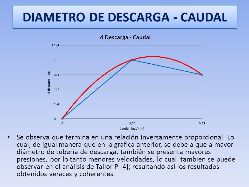 DIAMETRO DE DESCARGA - CAUDAL