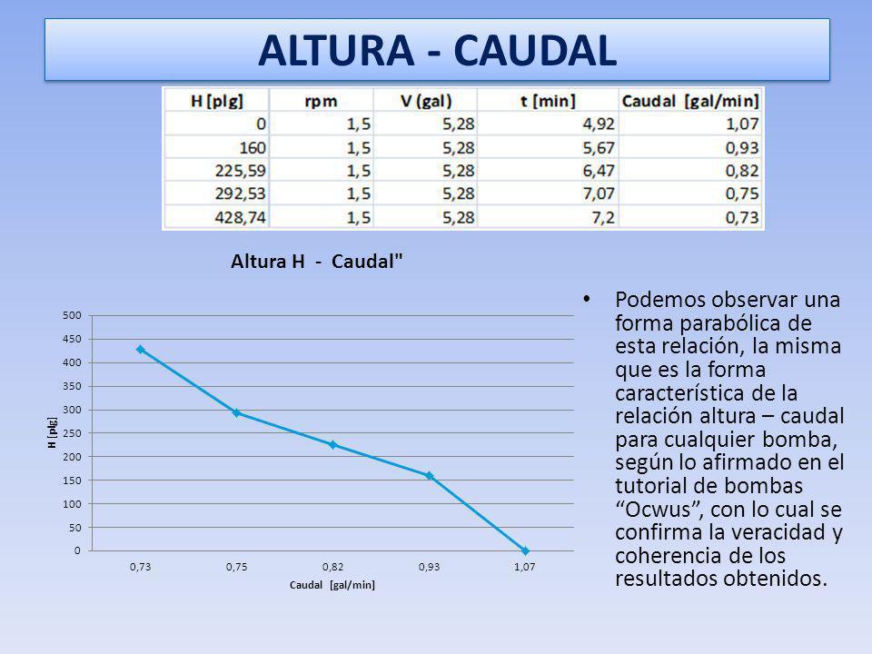 ALTURA - CAUDAL