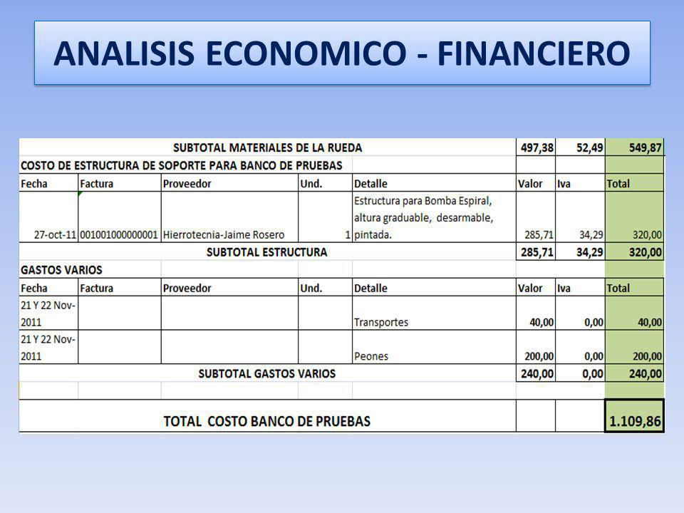 ANALISIS ECONOMICO - FINANCIERO