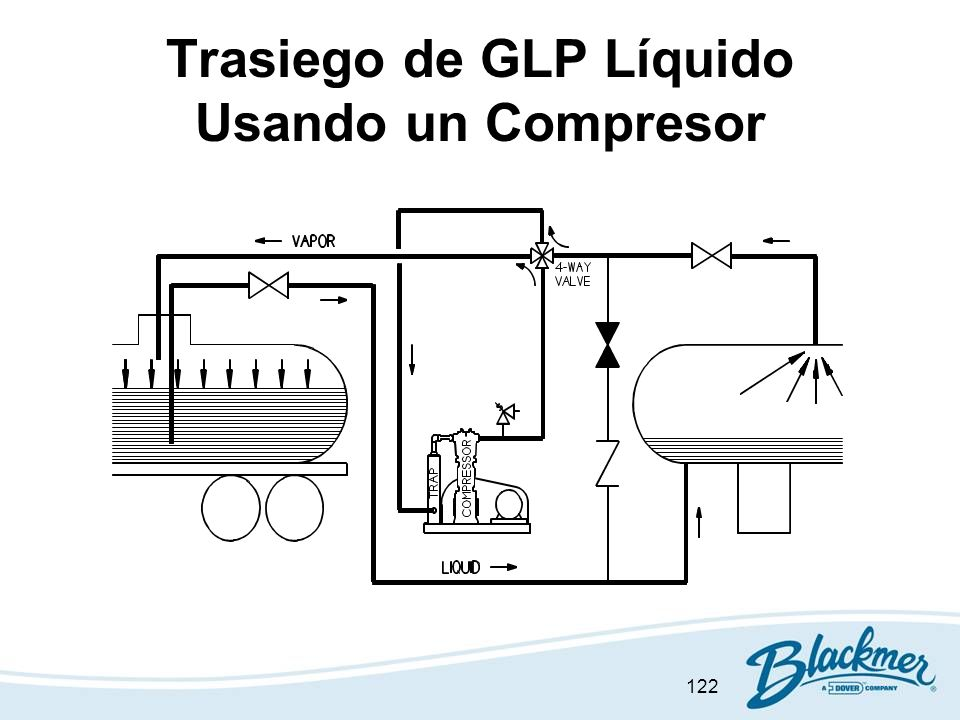 Trasiego de GLP Líquido Usando un Compresor